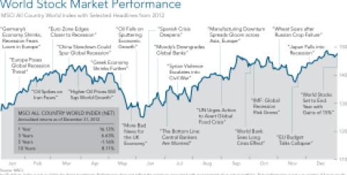 world-stock-market-performance
