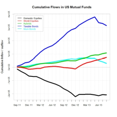 cumulative Flows 06092013