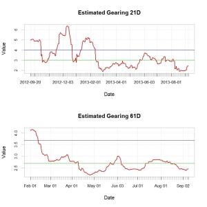 estimatyed gtearing 11092013