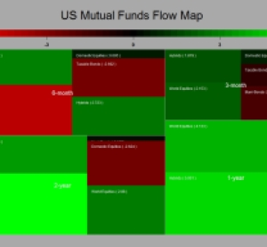 US MUTUAL FUNDS flows
