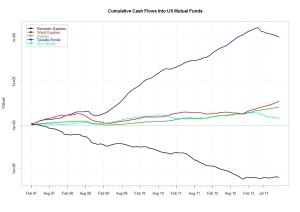 Cumulative flows