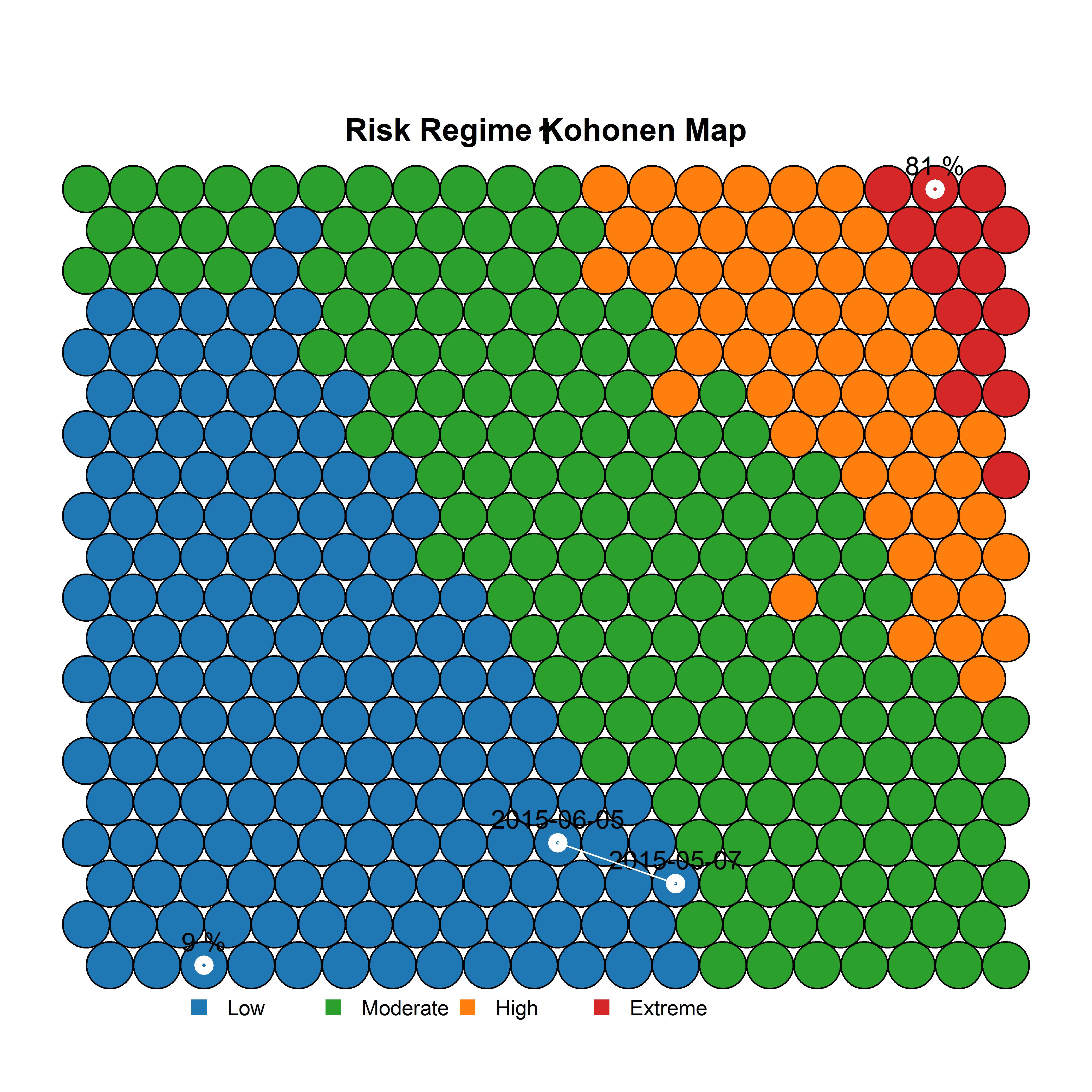 plot of chunk SOM_chart